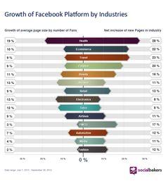 #Health dominates facebook ...