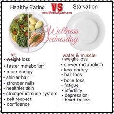 Healthy Eating .vs Starvation