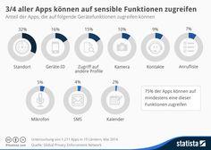Infografik: 3/4 aller Apps können auf sensible Fuktionen zugreifen | Statista