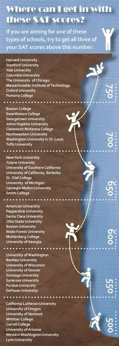 Where Can I Get in With These SAT Scores? [Infographic] | CollegeMapper BlogCollegeMapper Blog