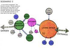Architecture Jobs, Concept Architecture, Landscape Model, Landscape Design, Bubble Diagram Architecture, Site Analysis, Concept Diagram, Portfolio Design, Bubbles