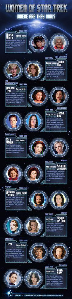 Women of Star Trek: Where Are They Now? #startrek
