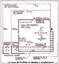 Arquitectura islámica. Esquema de la evolución del Santuario de Medina.
