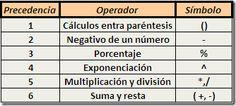 Word - Excel - Access: Fórmulas en una hoja de cálculo