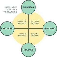 Being a Coach - Coaching Cosmos - Neuro Linguistic Programming - Maroc Dé. Life Coaching Tools, Leadership Coaching, Leadership Development, Personal Development, Business Coaching, Coaching Quotes, Educational Leadership, Professional Development, Kaizen