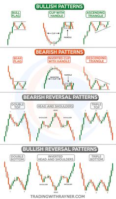 how to trade using fundamental analysis, scalping strategy pdf, forex app trading, forex auto traders in us, forex bureaus in ke Intraday Trading, Trading Quotes, Analyse Technique, Stock Trading Strategies, Bollinger Bands, Candlestick Chart, Trade Finance, Forex Trading Tips, Stock Market Investing