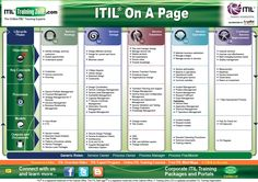ITIL On-A-Page Reference Guide
