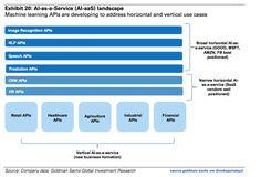 AI as a Service.