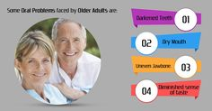 Some oral problems faced by older adults are: i.Darkened teeth ii.Dry mouth iii.Uneven jawbone. iv. Diminished sense of taste