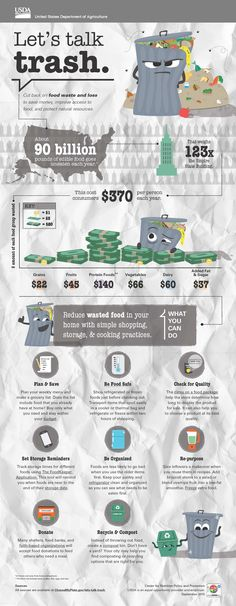 New #infographic: 'Let's Talk Trash' - created to  to inform Americans about food loss & waste. #foodwaste