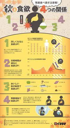 ついつい食べ過ぎてしまう秋。そんな食欲の秋のメカニズムを徹底解剖!4つのポイントに切り分け、食べ過ぎてしまうのワケをインフォグラフィックでまとめました。(居酒屋・道頓堀の焼き鳥・おせち) Japan Design, Web Design, Graphic Design, Information Design, Interesting Information, Visual Dictionary, Ui Web, Type Setting, Teaching Materials