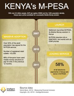 An infograph about Kenya's M-PESA.. true Mobile Banking.