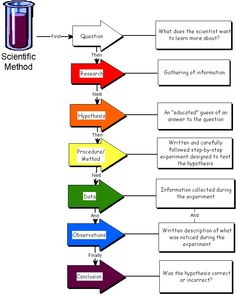 Scientific Method or steps to inquiry process