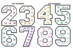 Apprendre les tables de multiplication Une autre façon d'apprendre les tables de multiplication!