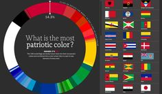 TIME recently used Mathematica and the Wolfram Language to find the most patriotic color in the world!