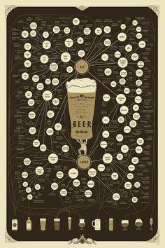 poster beer - Pesquisa Google