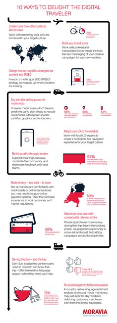 10 Ways to Delight the Digital Traveler