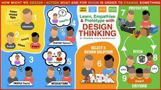 Design myšlení - EduWells
