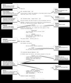 Proper Screenplay Margins  Screenplay Format