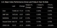 The Week Ahead in the Stock Market – January 14, 2013