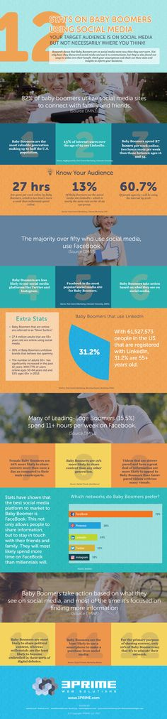 Surprising facts and figures on how baby boomers use social media