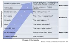 From Advanced Analytics in Supply Chain - What is it, and is it Better than Non-Advanced Analytics?    Better Defining the Field of Analytics by Breaking it Down into Three Categories by Dr. Michael Watson at http://www.scdigest.com/experts/DrWatson_12-11-13.php?cid=6421_source=buffer_share=5e0de