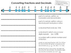Converting Fractions and Decimals Fold it Up Freebie!