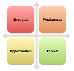 SWOT analysis is a means of pulling together the results of the examination of both the external environment within which a company operates and the internal environment.