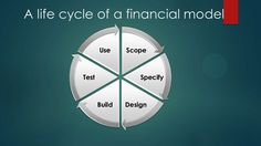 Scope Specify DesignBuild Test Use A life cycle of a financial model Financial Modeling, Life Cycles, Learning, Design, Studying, Teaching, Design Comics