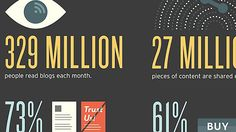 Ditch Cold Calls. Why Content Is King (Infographic) :)