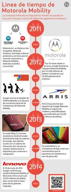 Línea de tiempo de Motorona Mobility #infografia #infographic