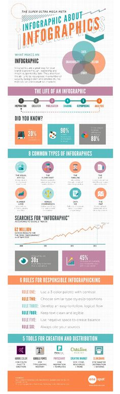 An infographic about to create and use infographics effectively in your content marketing from OneSpot
