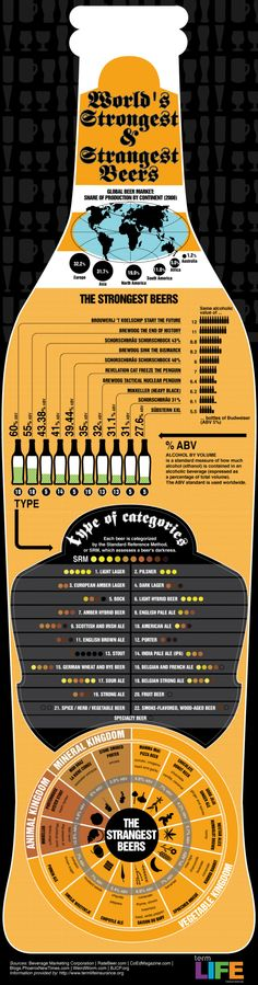 Looking for a Beer a little more Edgy. This infographic breaks down the strongest beers by alcohol content and indicates brews with unique ingredients(eg. pumpkin).