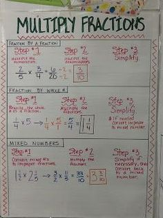 I decided to have my 7th grade Pre Algebra students use anchor charts this year. I didn't think I would like them or my kids, but they absol...