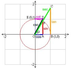 This awesome thing describes the way that parts of trigonometry relate to the unit circle.