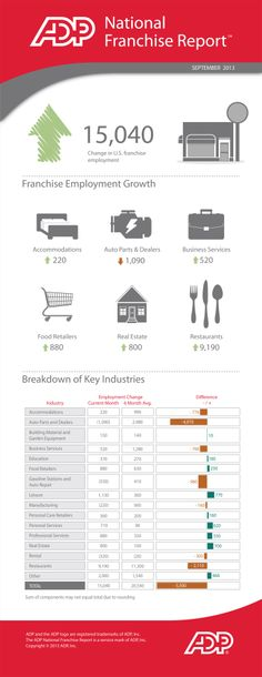 Franchise Sector Adds 15,000 Jobs as Growth Continues to Outpace Broader Market (Infographic)