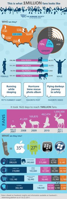 Interesting Infographic on 1 million fans.