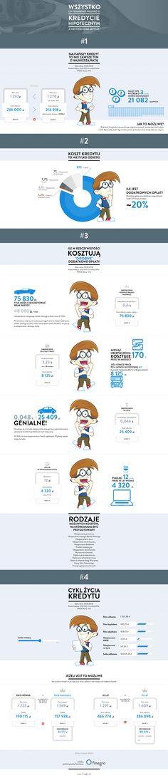 Wszystko o kredycie hipotecznym - infografika