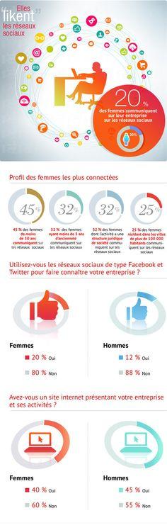 Profil des femmes entrepreneures utilisant les réseaux sociaux: Groupe des marketeurs, Conseils Marketing etudes recherches E-Marketing