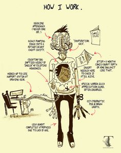 "I can relate.  ""How I Work"" by Ben Templesmith."