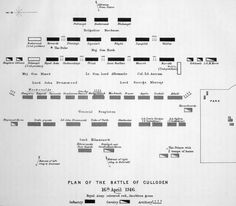 A plan of the battlefield. The Jacobite positions are in the lower half of the page