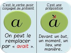 Affichages sur les homophones grammaticaux - Here's a List of Education Companies Offering Free Subscriptions to . French Language Lessons, French Lessons, French Tips, French Teacher, Teaching French, How To Speak French, Learn French, Les Homophones, French Practice
