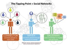 The Tipping Point + Social Networks