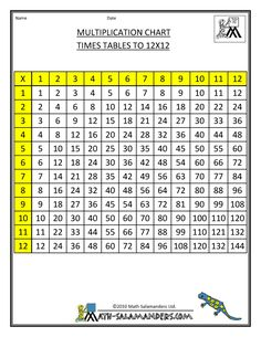 Time Table Chart 1 12 Multiplication Grid B W
