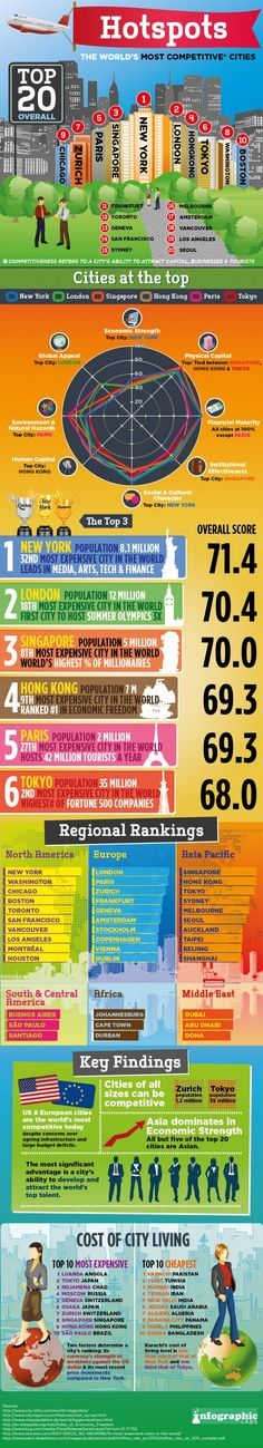 The World's Most Competitive Cities[INFOGRAPHIC]