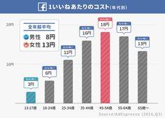 女性の「1いいね」はコストが1.6倍も高い。日本では「アプリ1インストール」平均270円。Facebook広告の「獲得コスト」まとめ(グローバル 2016)   アプリマーケティング研究所 Tech Companies, Bar Chart, Company Logo, Facebook, Bar Graphs