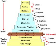 Interaction between spirituality and science... nothing material exists until it is consciously observed :)