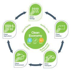 isk-clean-economy-diagram