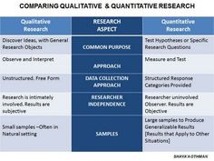 This chart gives a very good description of the differences between qualitative and quantitative research. This may help us all in our decision of which to use in our dissertation. (965)