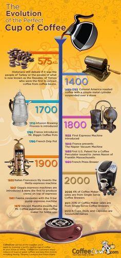 Evolução do café.